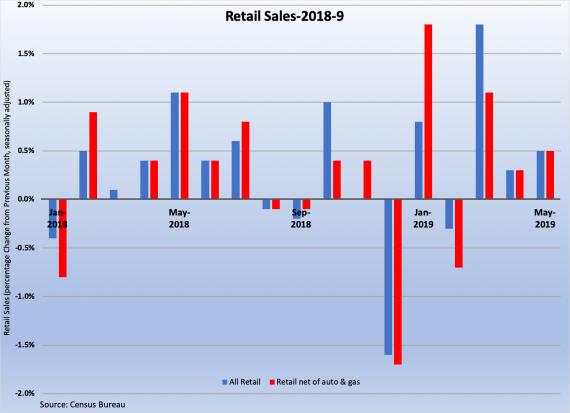 Retail Sales 061419