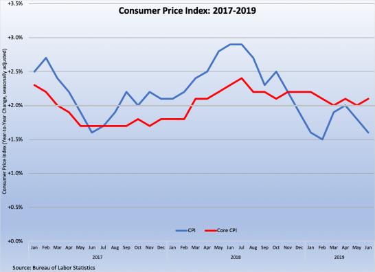 Consumer Prices 2017-9 071319