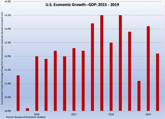 GDP 2015-9 072619
