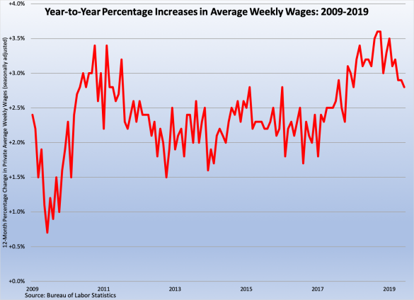 Yearly Wage Increases 070519