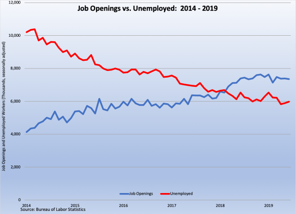 Job Openings and Unemployed 2014-9 080919.png