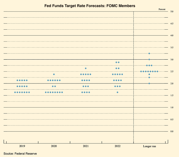 FOMC Fed Funds Forecast 092019