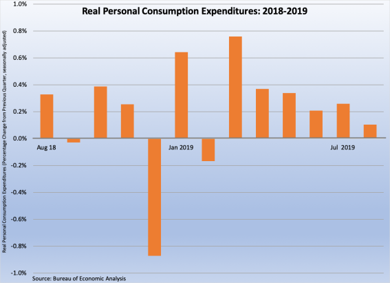 Real Personal Consumption Expenditures data August 2018 - August 2019