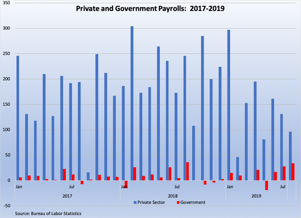 private and government payrolls 2017-9 090619.png