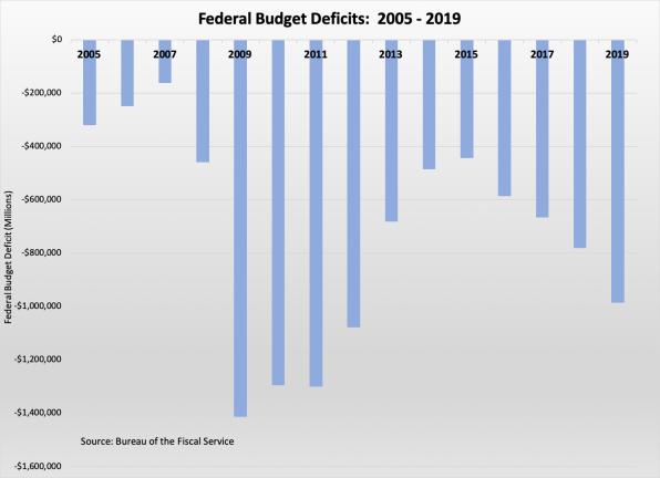 deficits 2005-2019 102519