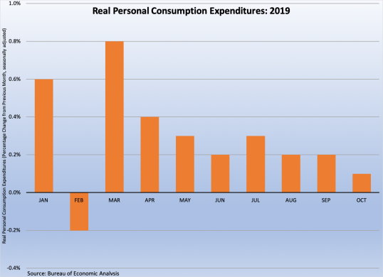 Real Personal Consumption Expenditures: January - October 2019