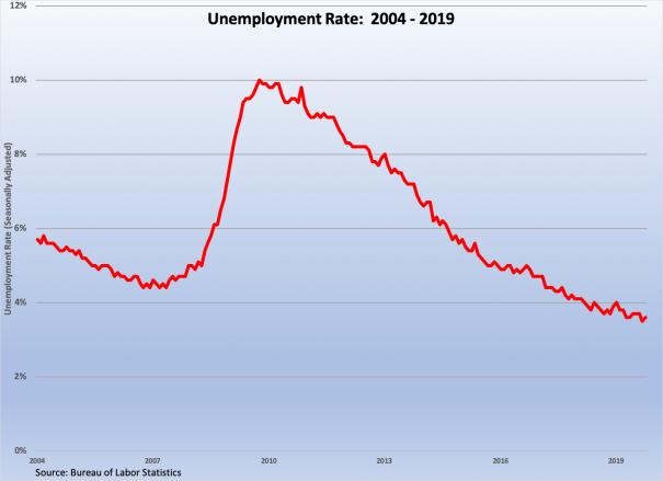 Unemployment Rate 2004-2019 110119