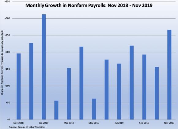 Nonfarm payrolls November 2018 - November 2019