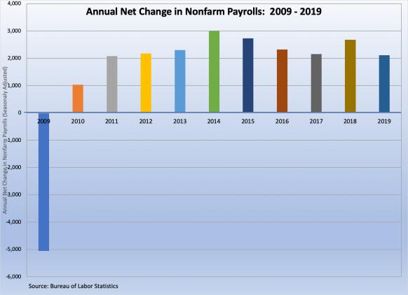 Nonfarm Payrolls 2009-2019 011020