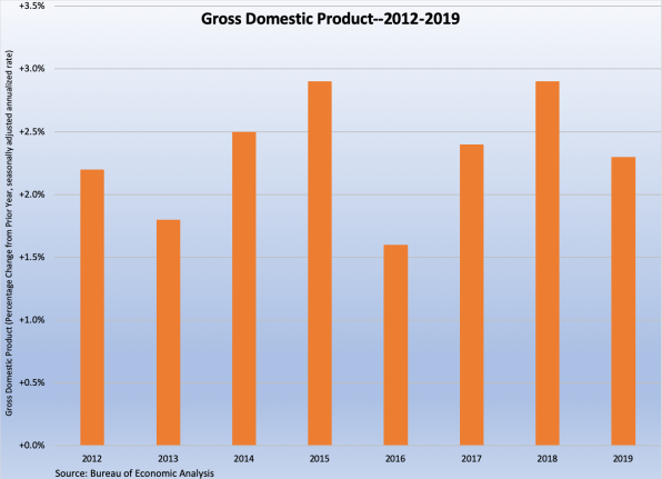 GDP Growth--2012 to 2019