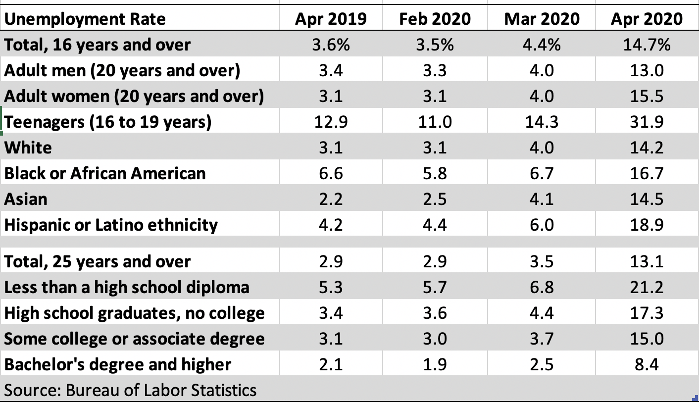 U.S. Unemployment Rate Data: April 2020